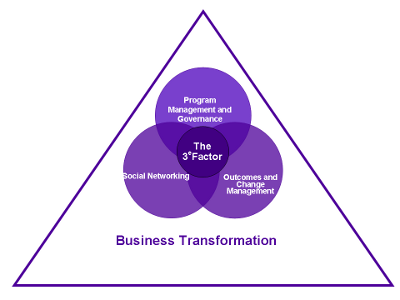 Image - The 3e Factor Model - Business Transformation